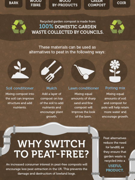 The Benefits of Peat-Free Compost Infographic