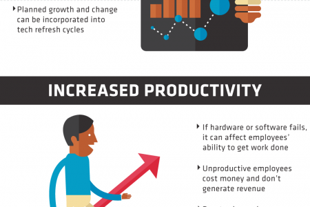 The Benefits of Proactive IT Service Infographic