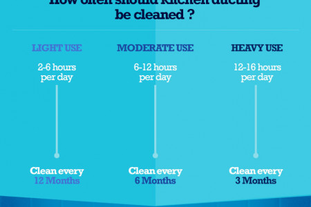 The benefits of professionally cleaning kitchen ducting Infographic
