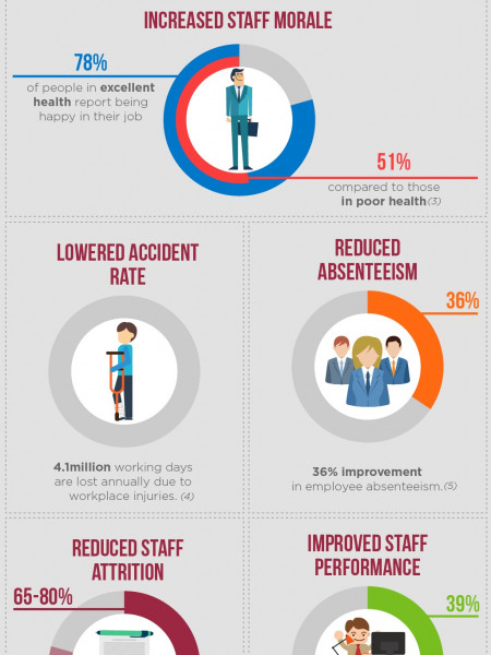 The Benefits of Providing an Employee Assistance Programme Infographic