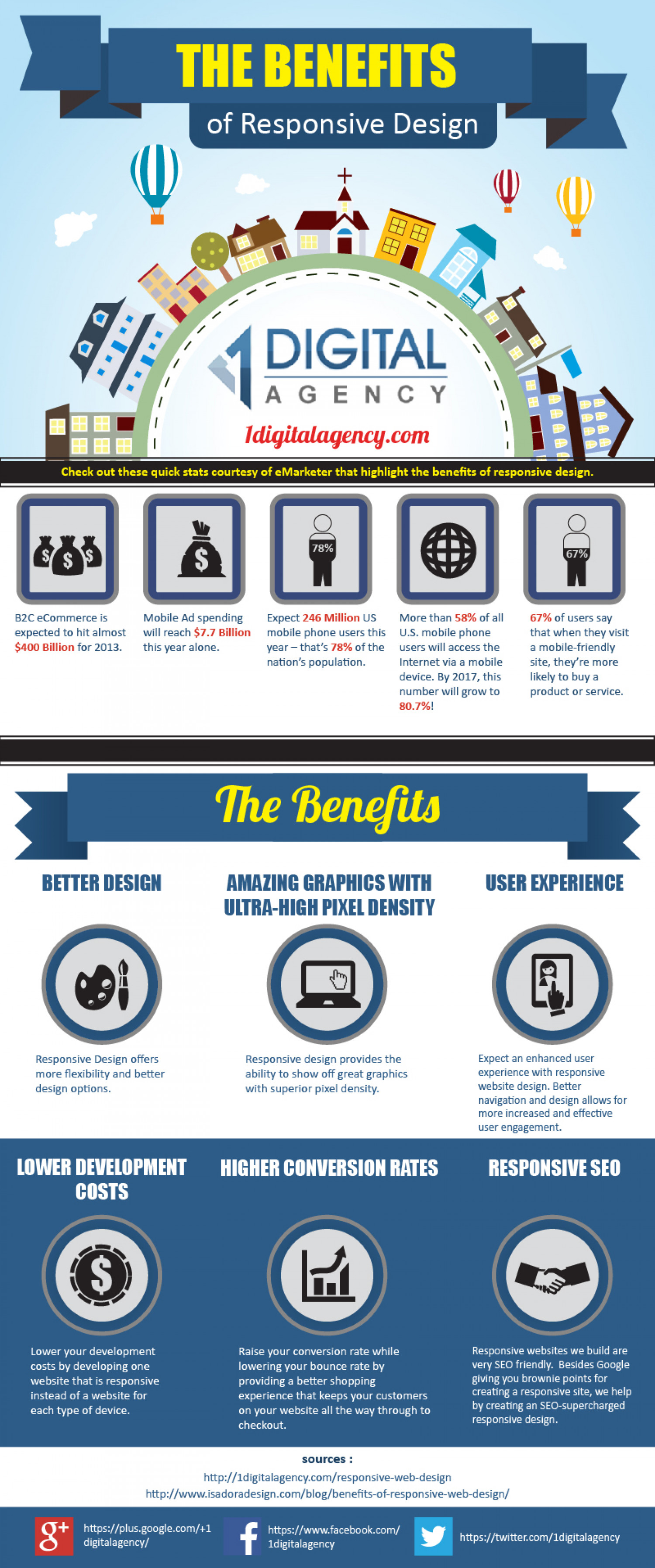 The Benefits of Responsive Design Infographic