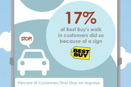 The Benefits of Signage Infographic