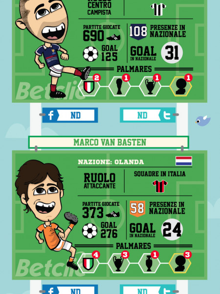 The best 10 soccer players of the last 20 years Infographic