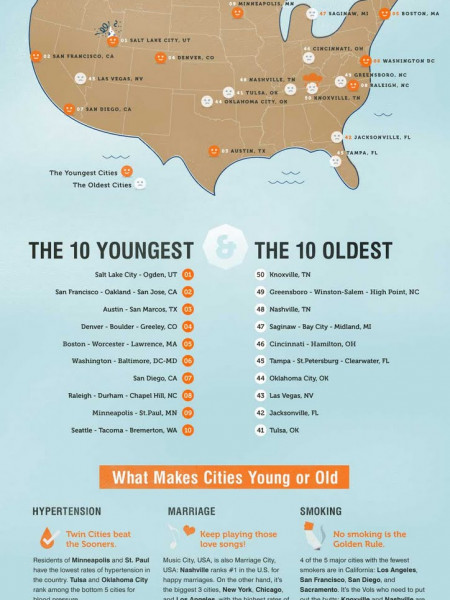 The Best and Worst U.S Cities for Staying Young Infographic