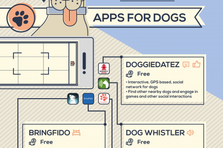 The Best Apps to Make Owning a Pet Easier Infographic