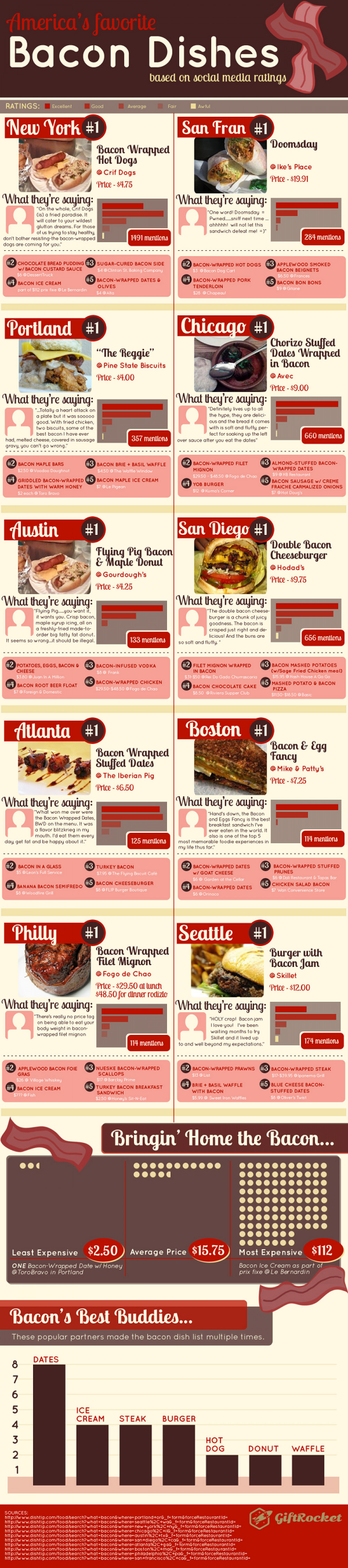 The Best Bacon Dishes in the USA Based on Social Media Ratings