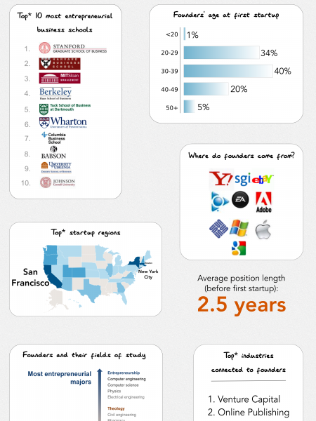 The Best Biotech Related Infographics » AmyPatel. Infographic