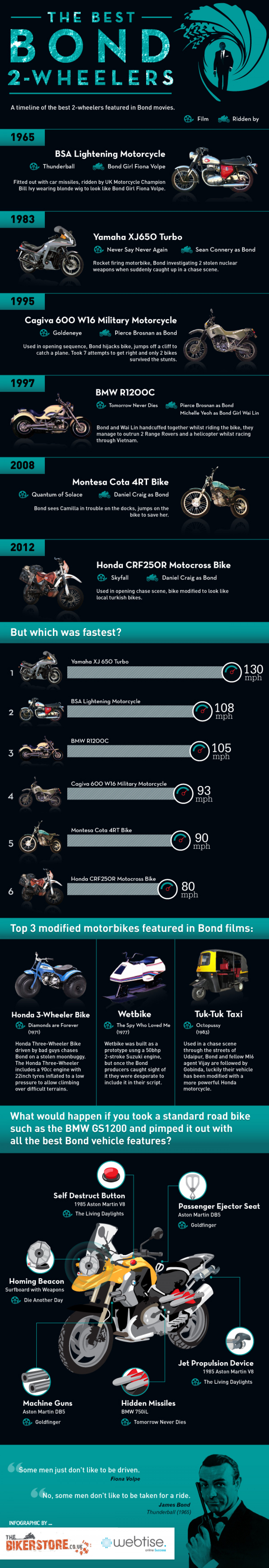 The Best Bond 2-Whelers Infographic