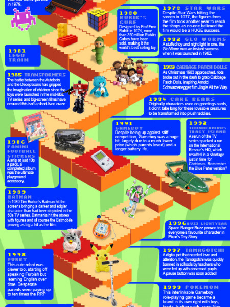The Best Christmas Toys of All Time Infographic