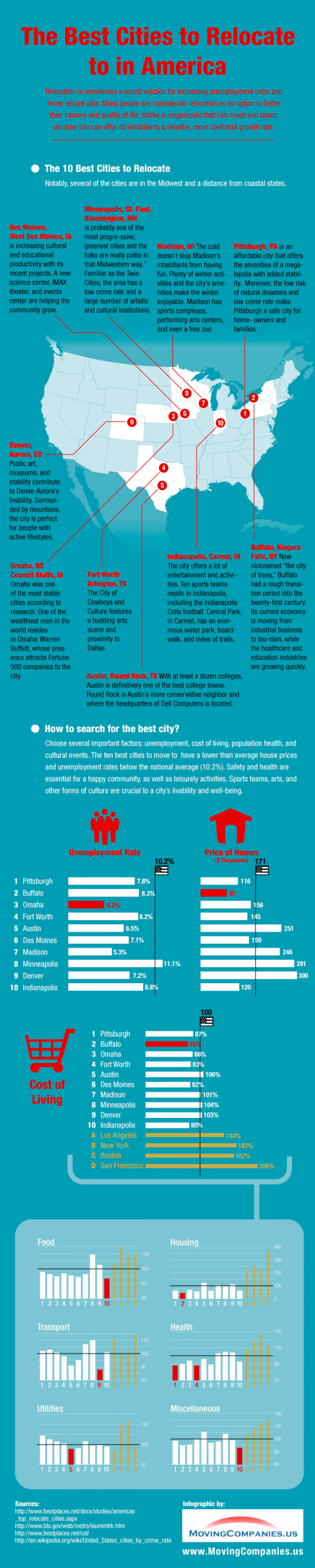 The Best Cities to Relocate to in America Infographic