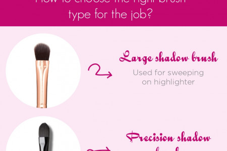 The Best Eye Shadow Colors for your eyes Infographic