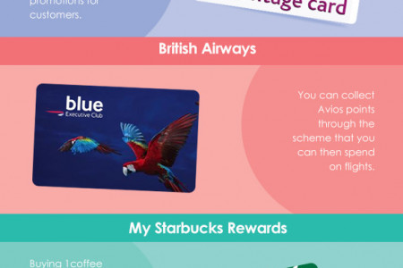 The Best Loyalty Cards Around Infographic