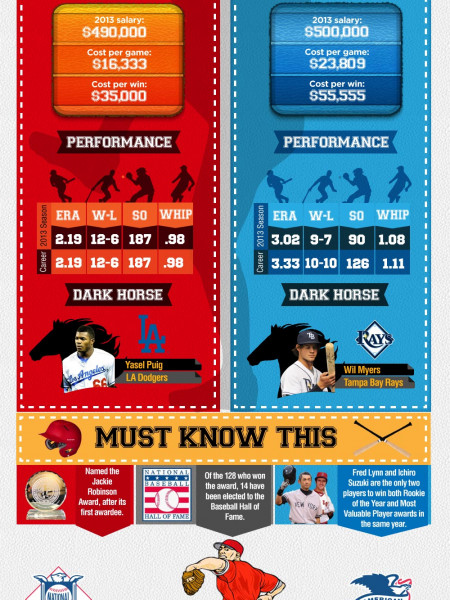 The Best Major League Baseball Players of 2013: Which MLB Superstars Will Race for the World Series Top Honors? Infographic