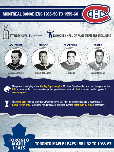The Best NHL teams of All Time Infographic
