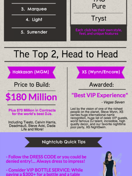 The Best Nightclubs in Las Vegas Infographic
