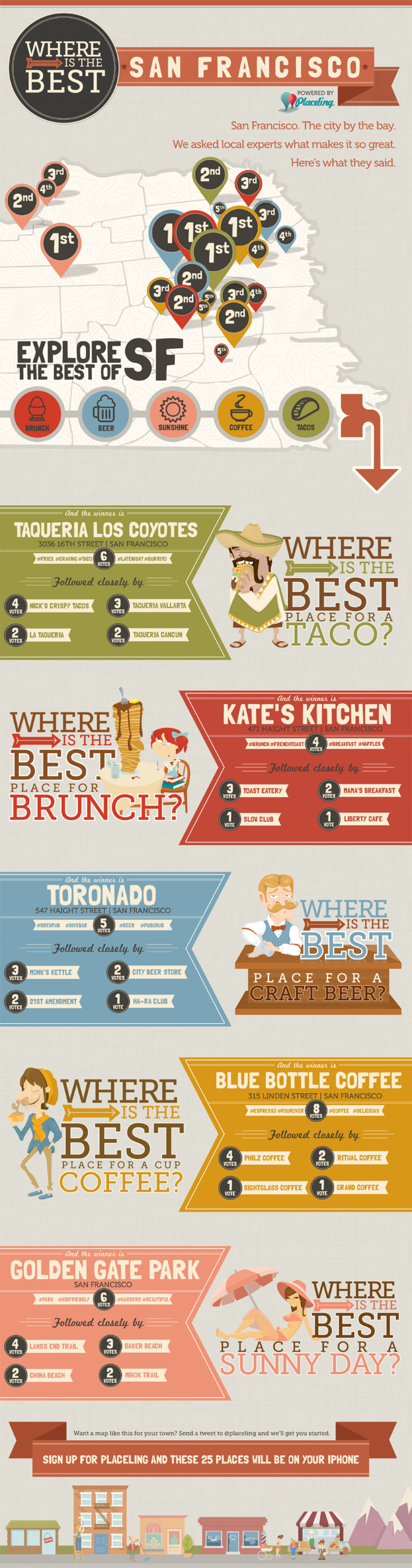 The Best of SF Infographic