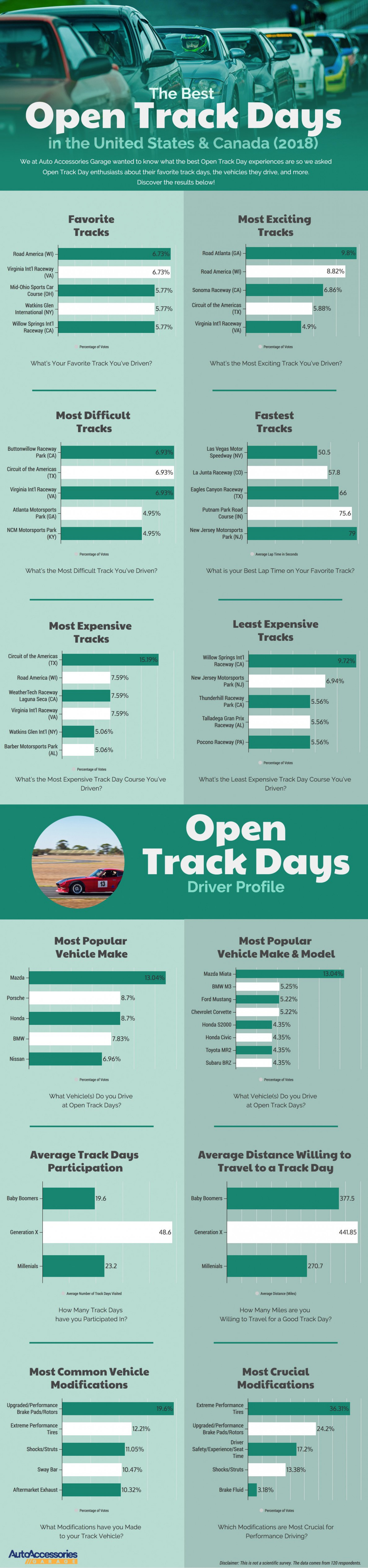 The Best Open Track Days in the United States & Canada [2018] Infographic