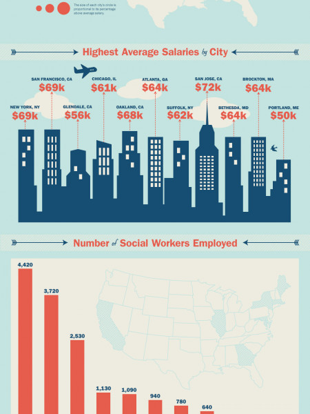 The Best Place To Be A Social Worker Infographic