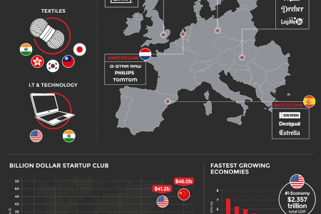 The best places to start a business Infographic