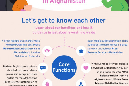 The Best PR Agency In Afghanistan Infographic