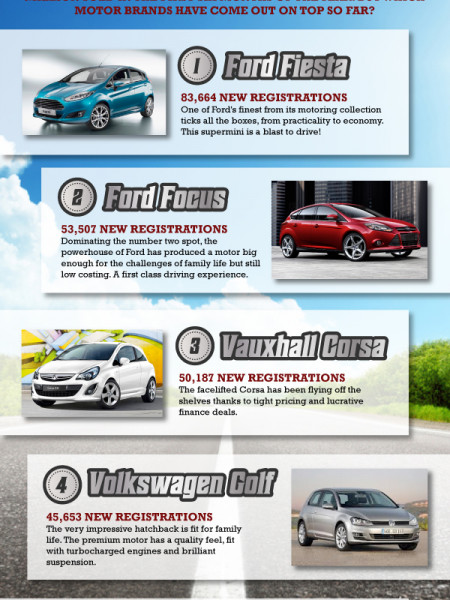 The Best Selling Cars of 2014...so far Infographic