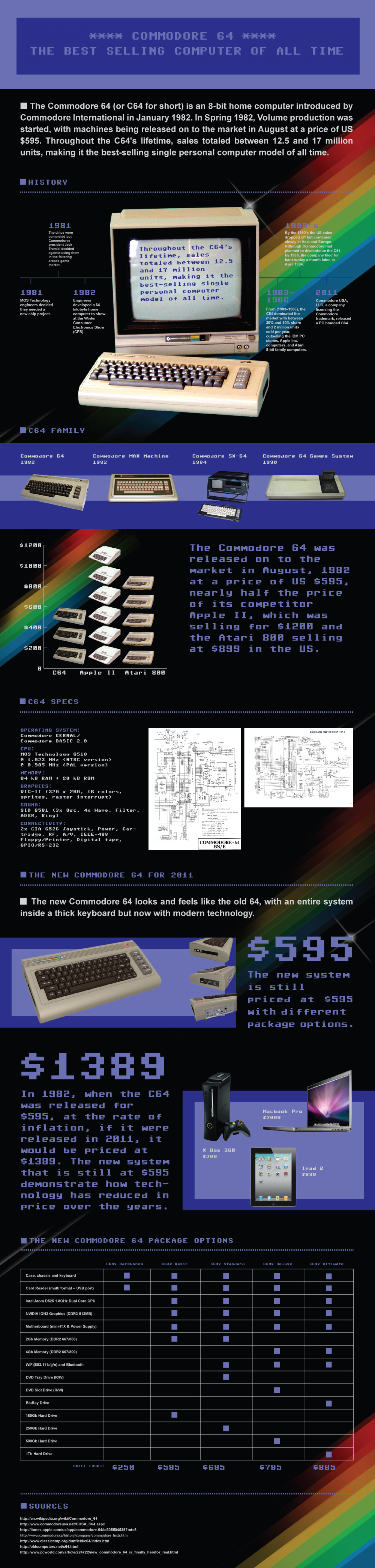 The Best Selling Computer of All Time Infographic