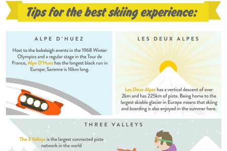 The Best Skiing in France: Advice from Experts Infographic