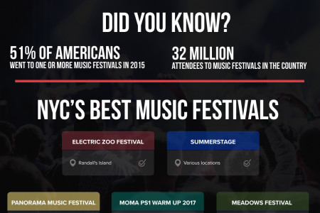 The Best Summer Music Festivals in NYC Infographic