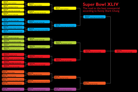 The Best Super Bowl XLIV Commercials Infographic