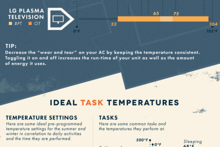 The Best Temperature For Your Home Infographic