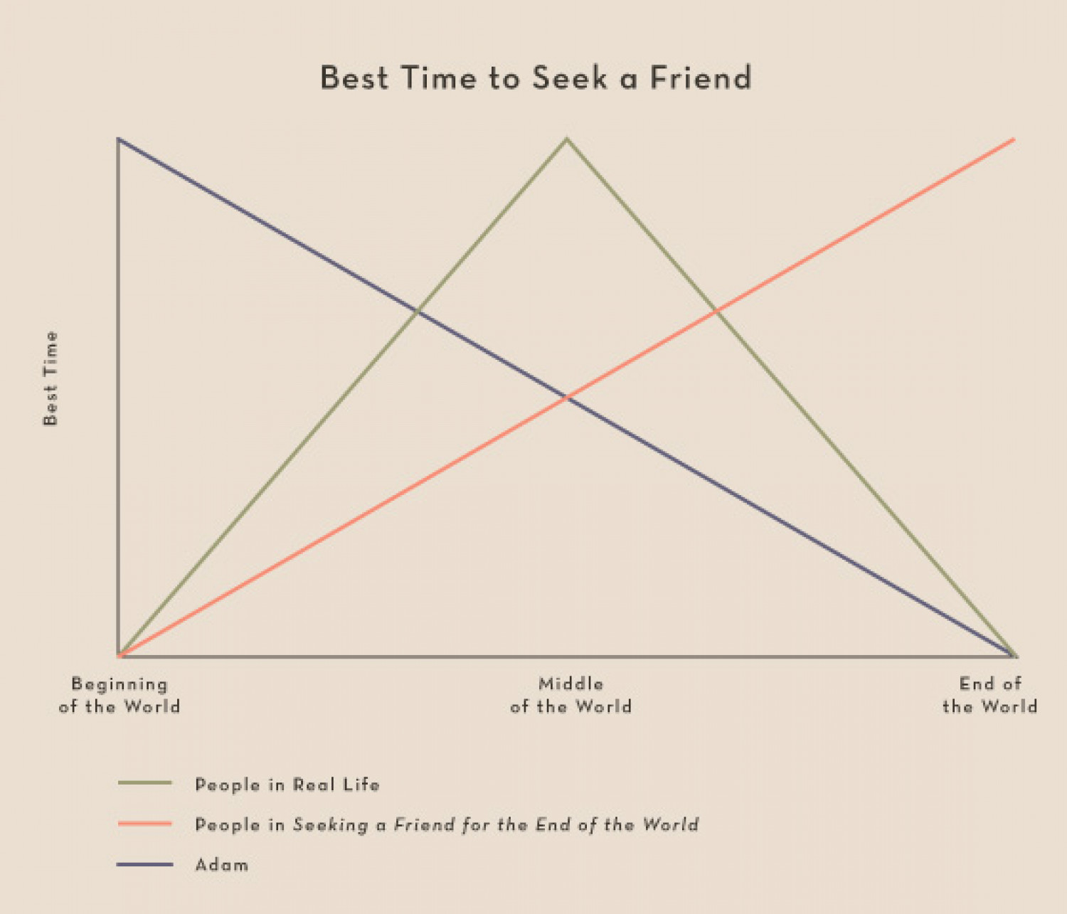 The Best Time to Seek a Friend Infographic