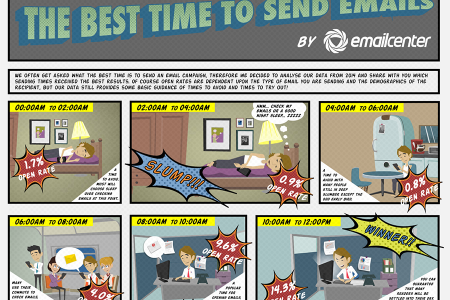 The Best Time to Send Email Campaigns Infographic