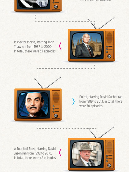The Best TV Detectives of all time Infographic