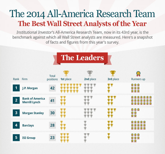 The Best Wall Street Analysts of 2014