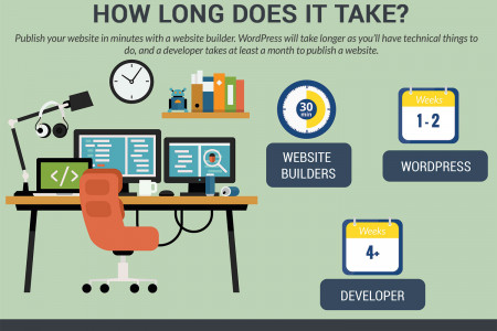 The best way to build a website Infographic