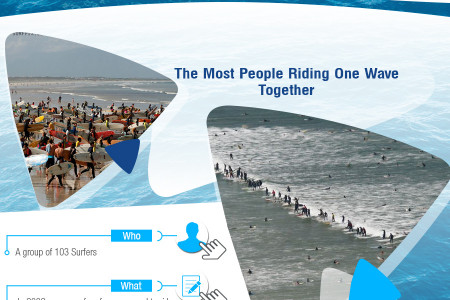 The Best World Records in Surfing – Infographic Infographic