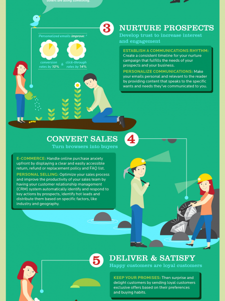 The Big 7 Steps: What Every Small Business Needs to Know About Sales & Marketing Infographic
