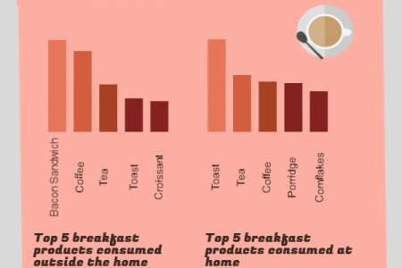 The Big Breakfast Infographic