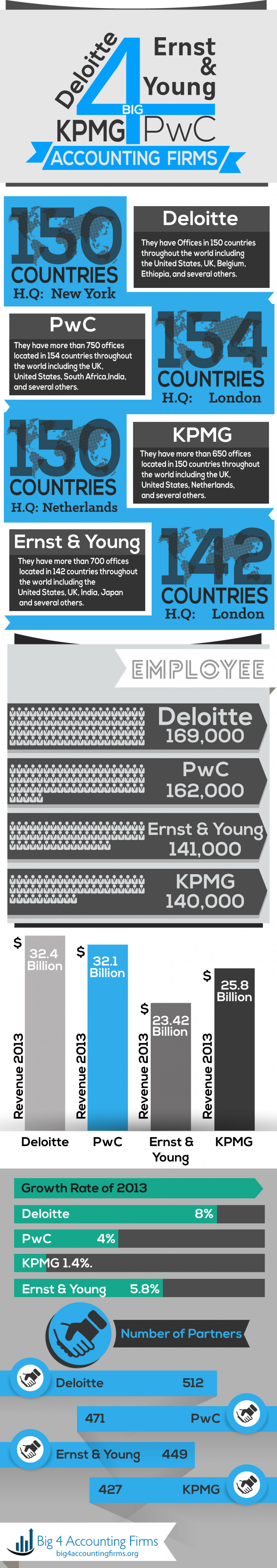 The Big Four Accounting Firms Infographic
