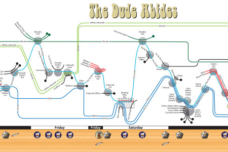 The Big Lebowski Time Line Infographic
