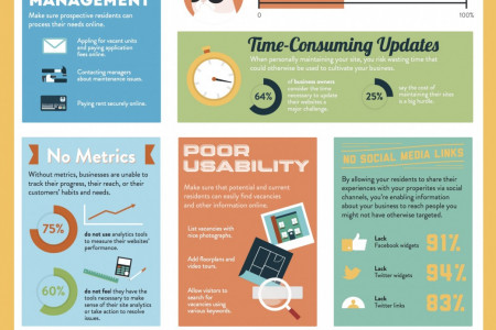 The Big Problem with Property Management Sites Infographic