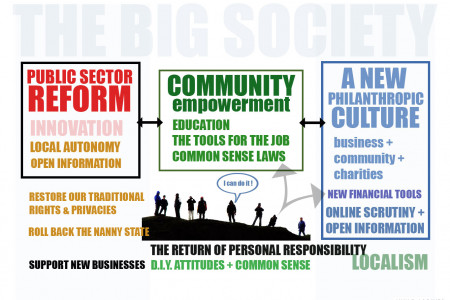 The Big Soceity Infographic