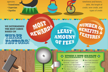 The Big Top Credit Cards of 2015 Infographic