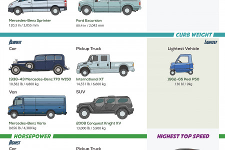 The Biggest and Smallest Street-Legal Cars (Vehicle Superlatives) Infographic