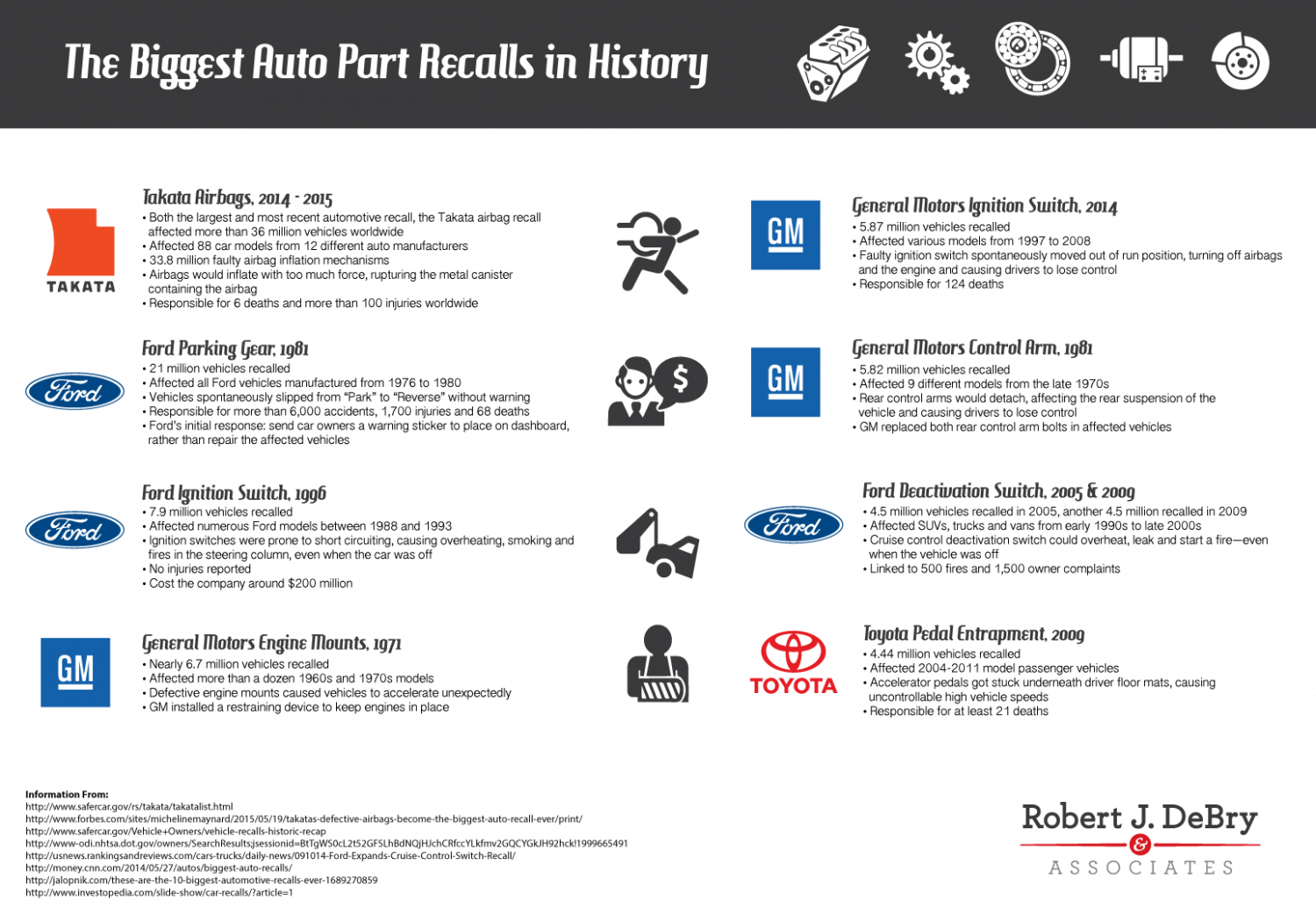 The biggest auto part recalls in history for General motors drug test