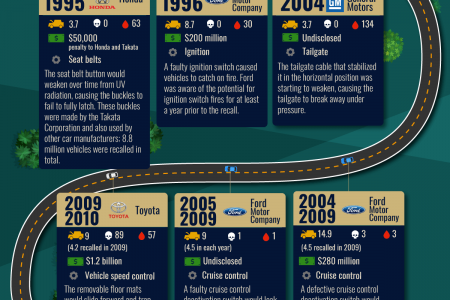 The Biggest Automotive Safety Recalls of All Time Infographic