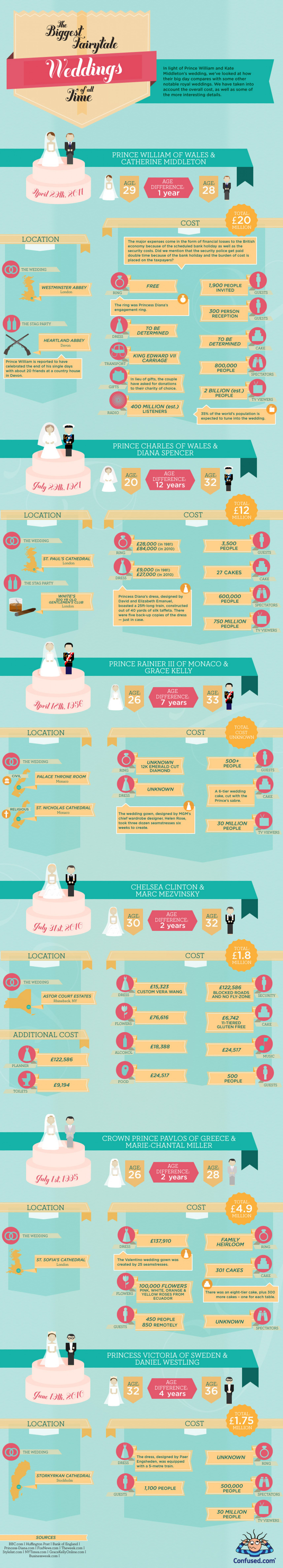 The Biggest Fairytale Weddings of All Time  Infographic