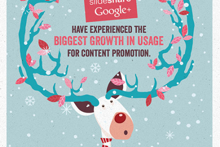 The Biggest Growth in Usage for Content Promotion Infographic