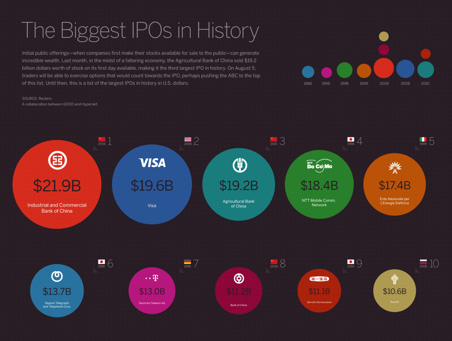 The Biggest IPOs in History Infographic