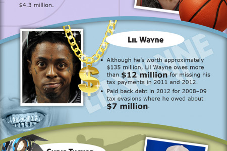 The Biggest Losers in Celebrity Debt Infographic